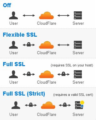 cài đặt dịch vụ Cloudflare 13 - SSL types