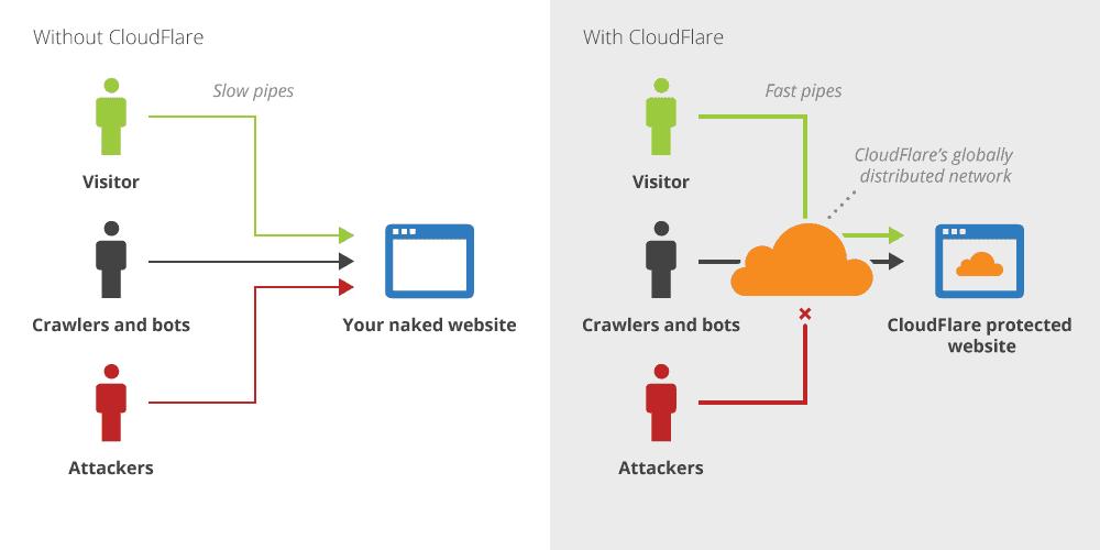 cài đặt dịch vụ Cloudflare 2 - Cloudflare là gì