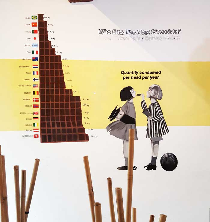 Chia sẻ kinh nghiệm du lịch bụi Penang Malaysia 7 - Chocolate Museum